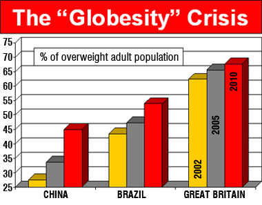 Image of a graph showing the increasing proportion of obese adults in Britain